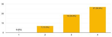 希望の休みが取りやすいと思っているスタッフは86.7%を示すグラフ