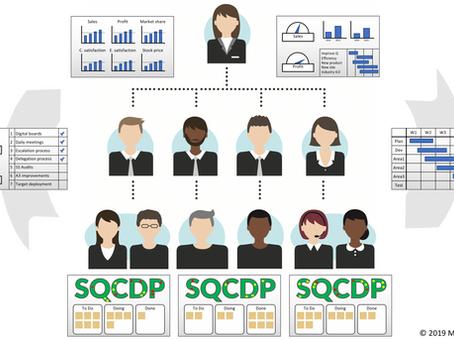 Wie ein komplettes Managementsystem für die täglichen Arbeitsabläufe erstellt werden kann