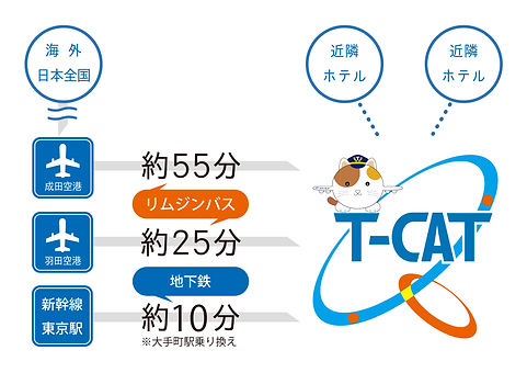添付3「空港・新幹線アクセス図(修正版)」.jpg
