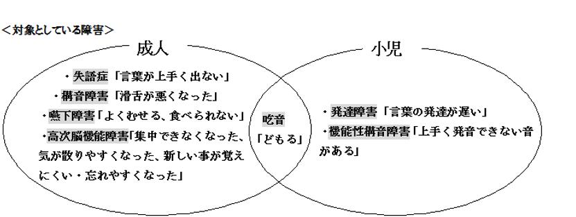 言語聴覚療法イメージ