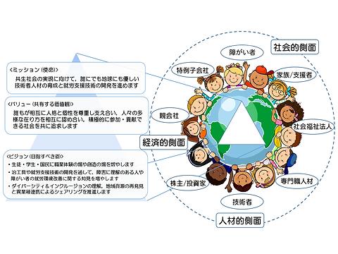 共生人材育成エコシステムの構築中間20190212.png