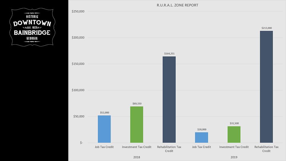 2018-2019 RURAL Zone report.png