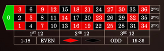 kazino ruletes sistēma