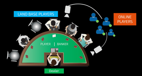 example of live broadcast from land-based casino