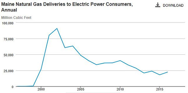 Maine Natural Gas Consumption.JPG