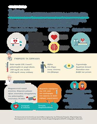 Hellas FH, FH Infographic, Ελληνική Εταιρεία Αθηροσκλήρωσης, Οικογενής Υπερχοληστερολαιμία