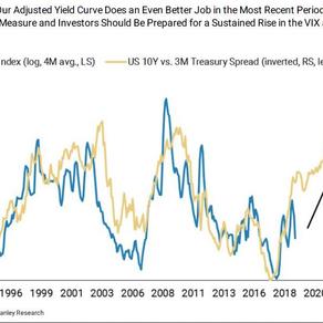 The Curve vs. The VIX: A Chart Deception