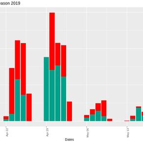 Earnings Season, Visualized