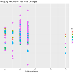 Hacking the Fed - A Machine Learning Exercise