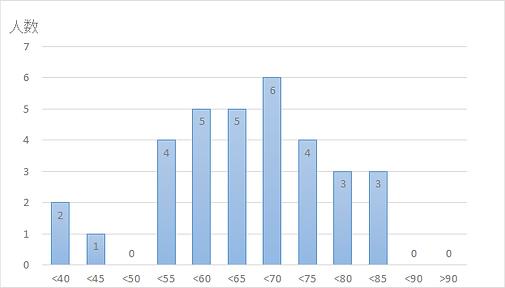 年齢分布202009.png