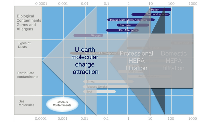 U-earth molecular charge attraction