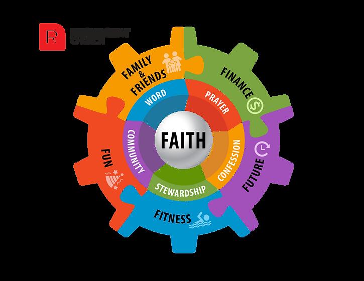 Faith Gears Version2 Working Dec2020_no