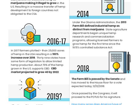 Info Graphic: 2018 Farm Bill Timelines