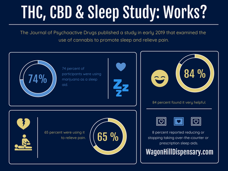 Cannabis Study: Relieve Pain and Promote Sleep Dispensary Graphic Report