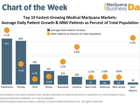 Chart: Oklahoma and Florida Patient Growth
