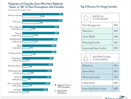 Graphic: Medical Cannabis and Pain Management Consumer Report 2021
