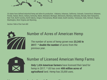 How Many US States Have Hemp Laws?