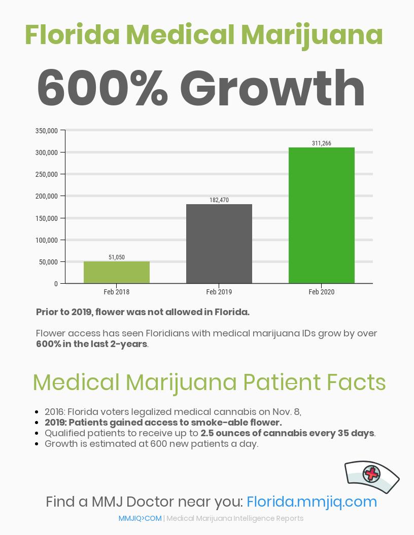 Florida Medical Marijuana Patients Counts 2020 2019 2018 Charts