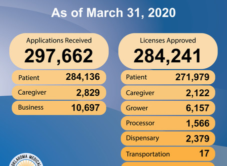 OMMA - Medical Marijuana Patient Licenses Grow During Pandemic by over 28,000 Since January 2020!