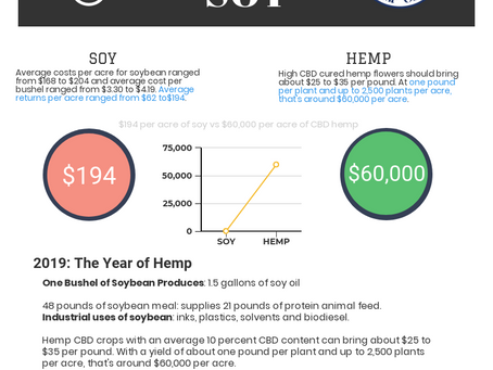 Hemp vs Soy: Value Chart Comparison