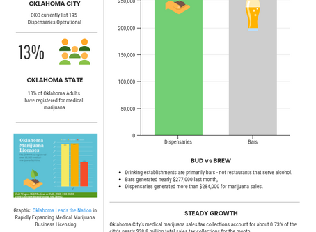 OKC Dispensaries Generate More Sales Tax Revenue than Bars!