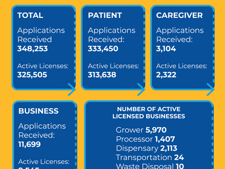 OMMA: Application & Licensing Report
