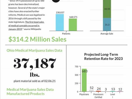 2021: How Many Medical Marijuana Patients are in Ohio?