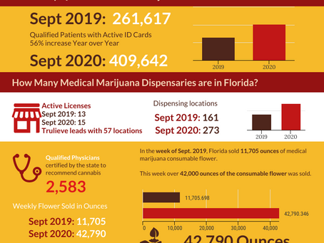 Florida: Weekly Cannabis Sales 2019 vs 2020 OMMU