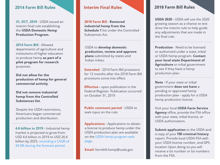 Graphic Roadmap: New USDA Farm Bill Rules