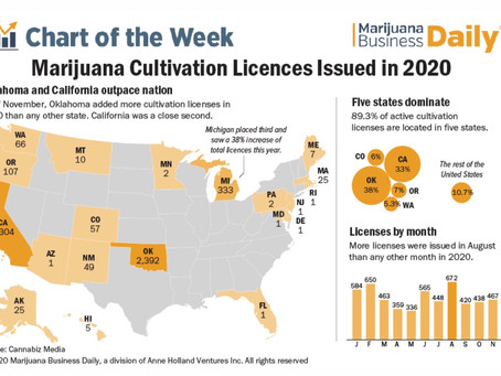 OK: From Deep Red to Deep Green State - Oklahoma Leads the Nation for Culitvation Licenses in 2020