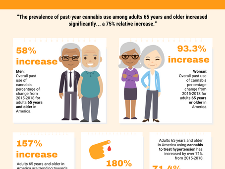 Trends: Adults 65 Plus Increases over 75%!