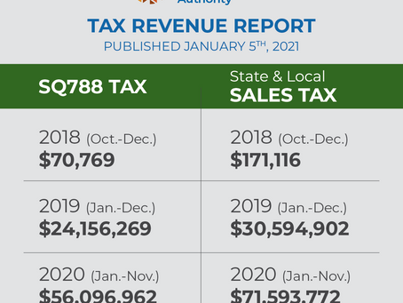 Chart: How Much did Oklahoma Make from Marijuana Taxes 2018-2020?