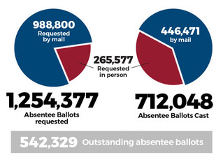 With two weeks to go until the April 28 deadline, Larose announces Ohio Primary Vote-By-Mail Numbers