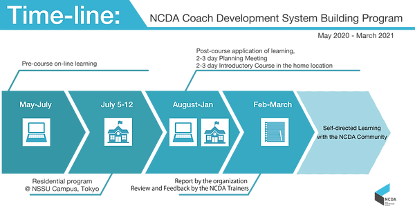 NCDA_2020-21 timeline.png