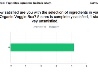 Our Member's Satisfaction Survey Results.