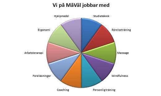 MåVäl, Lena Carlmark, somatic experience, arbetsterapi, massage, måväl, Stockholm, wellbeing, body work, föreläsningar