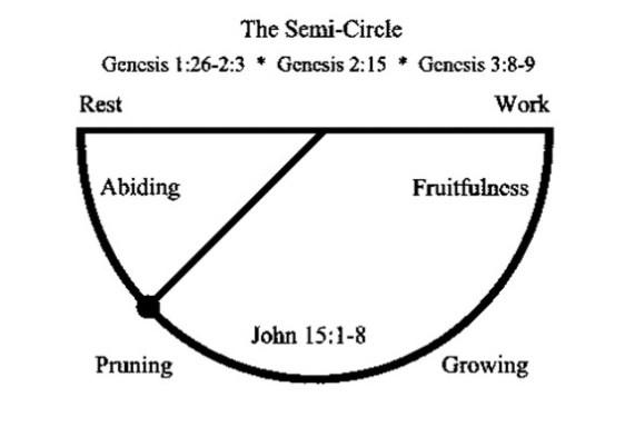 The Semi-Circle