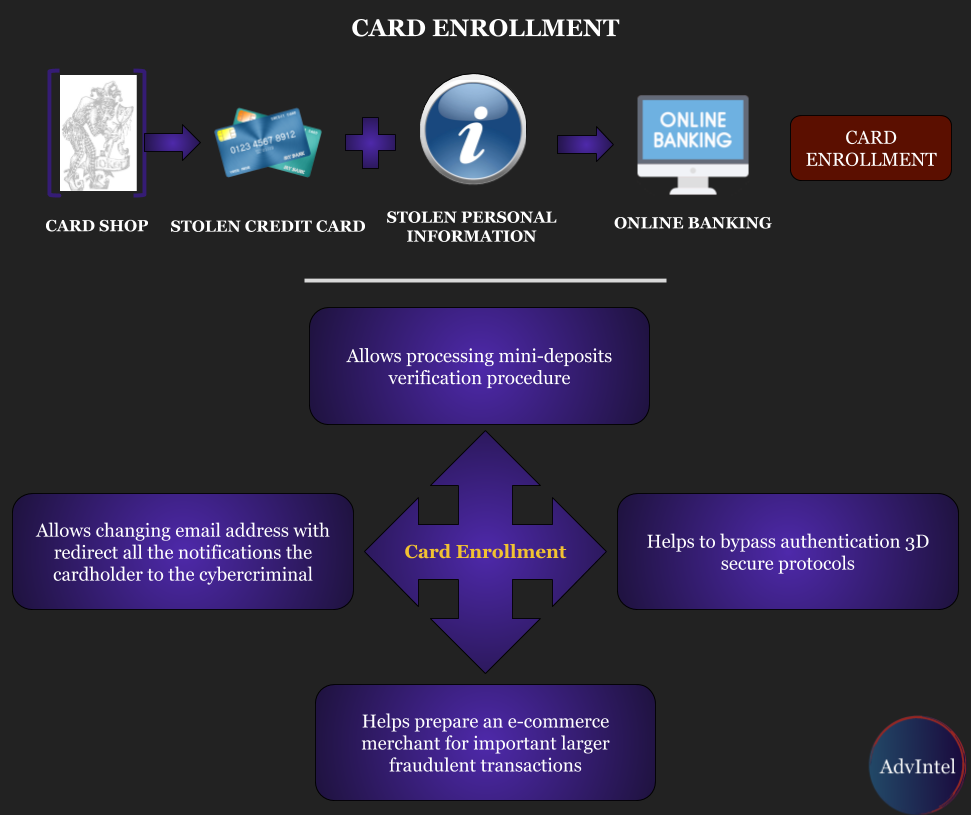 Card Enrollment Services: Highly Effective Fraud Methodology Offered