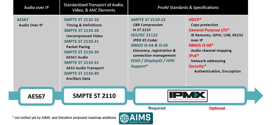 IPMX Feb 2020 Roadmap.png