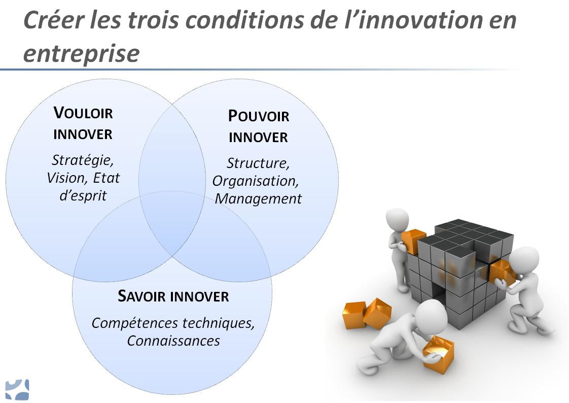 Les 3 clés de l'innovation