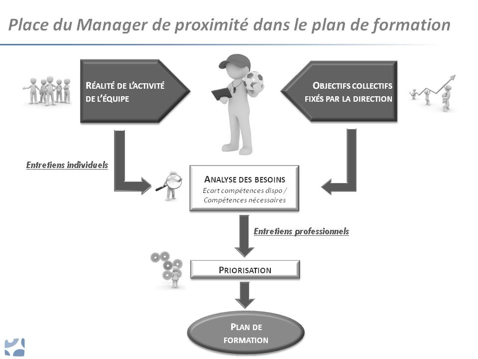 Le Manager & le plan de formation