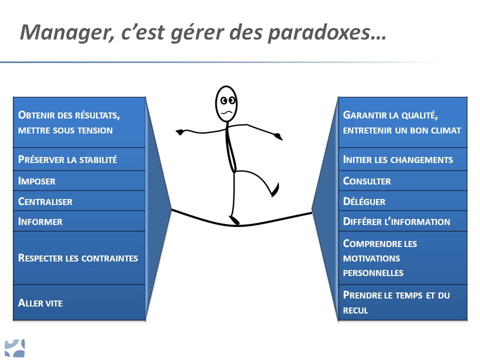 Le manager et les paradoxes