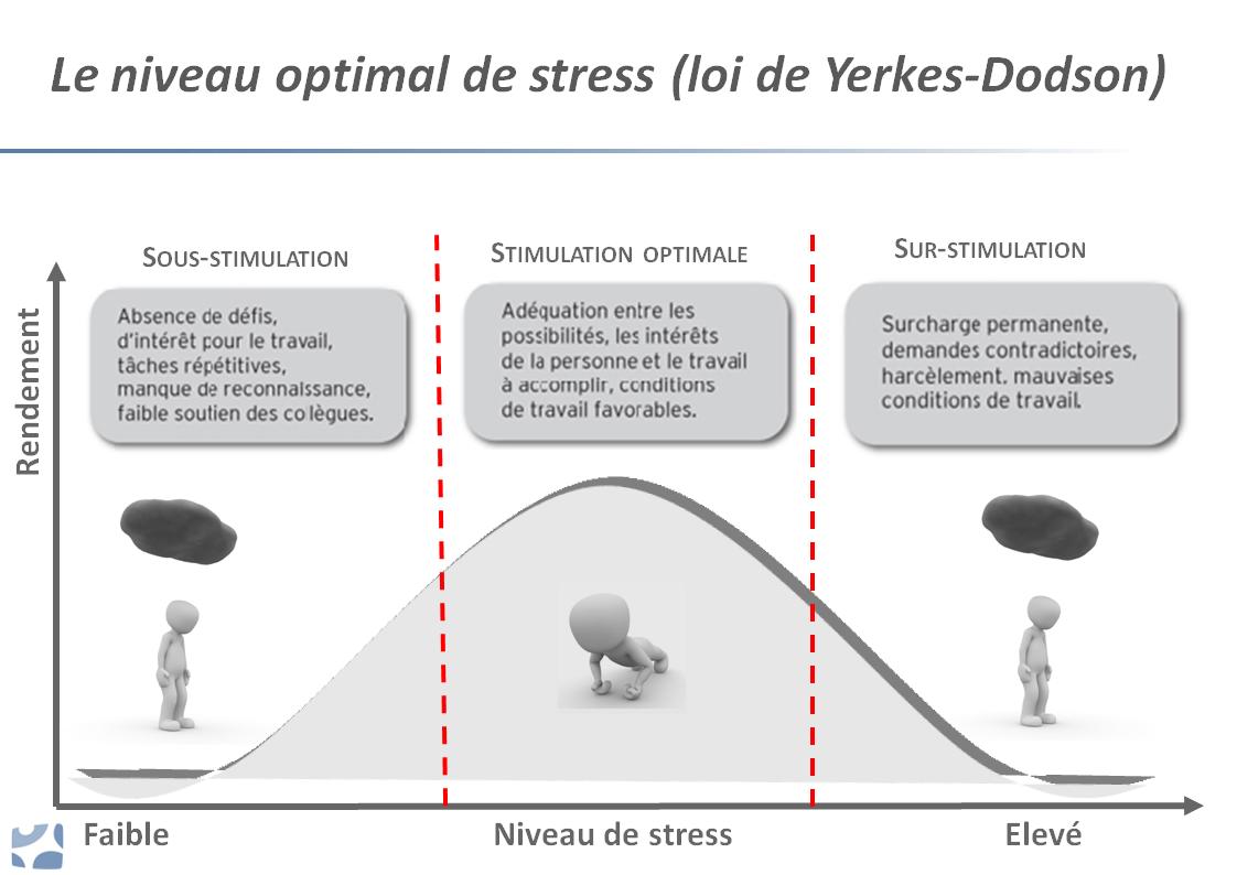 Niveau de stress optimal