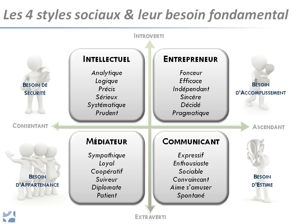 Les 4 Styles sociaux