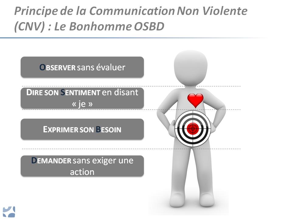 Communication non violente