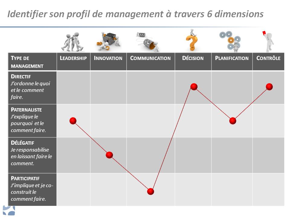 Profil de management