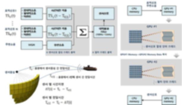 곡면배열 센서신호 합성 방안.jpg