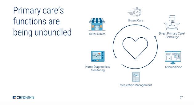 The Unbundling of Primary Care, Concierge Medicine and