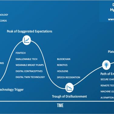 The Digital Health Hype Cycle 2019