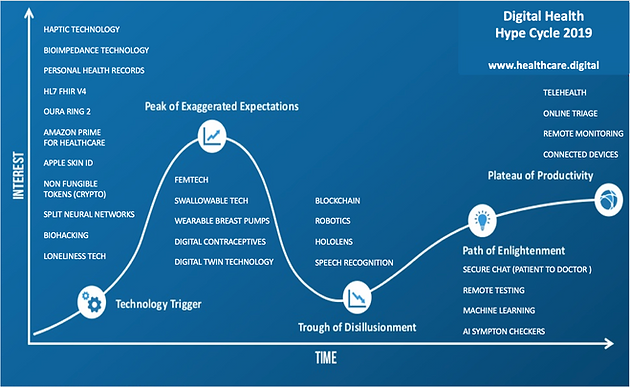 The Digital Health Hype Cycle 2019